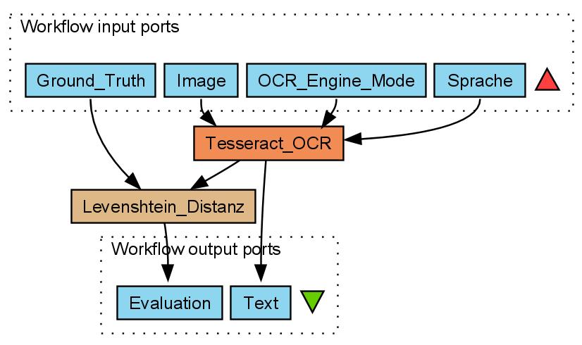 GitHub - OCR-D/workflow-demo: Taverna Workflow Beispiel zu
