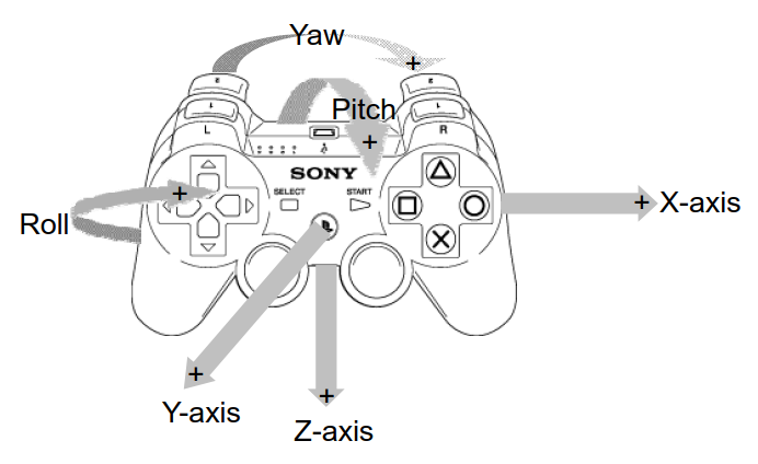 ps3 motion controls