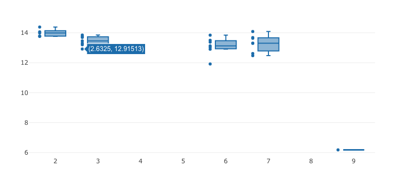 Box plot: hover position of points is off · Issue #3440