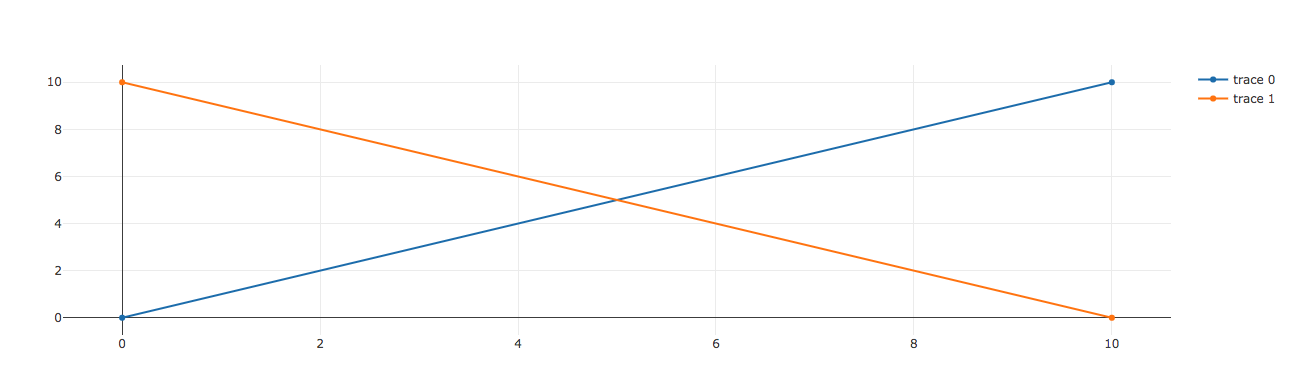 Subplots: Unexpected behaviour compared to plotly py · Issue