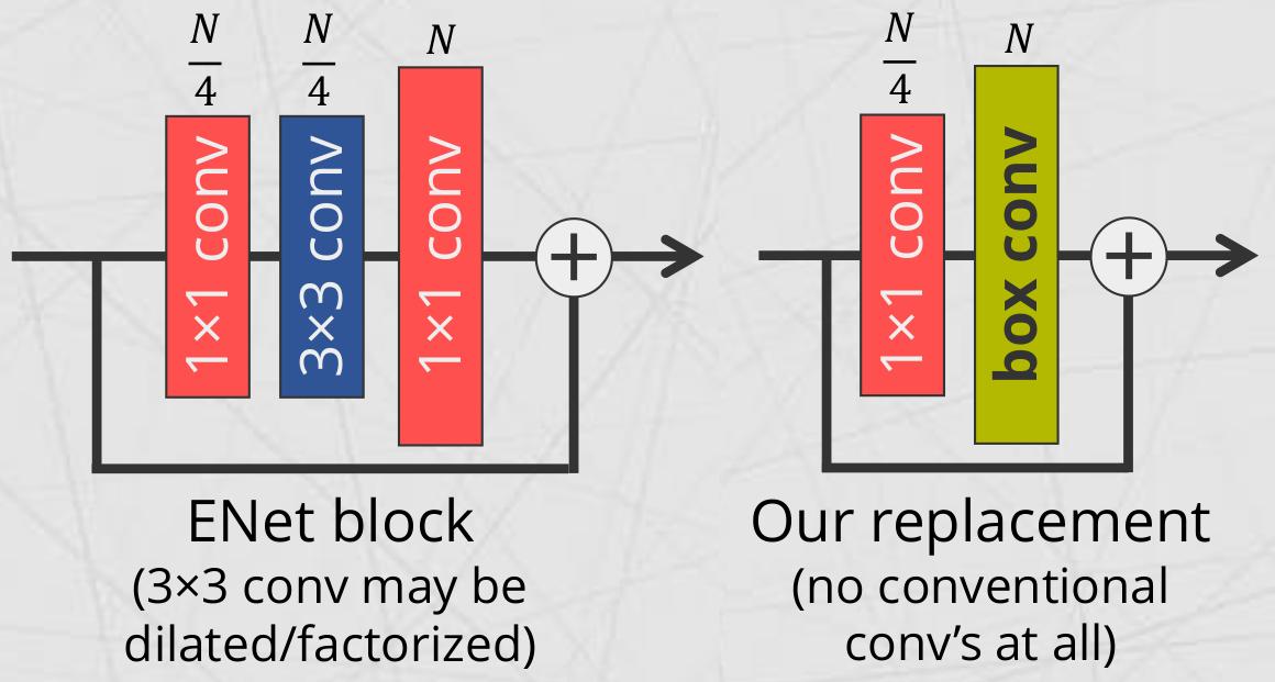 《盒卷积?Box Convolution Layer for ConvNets》