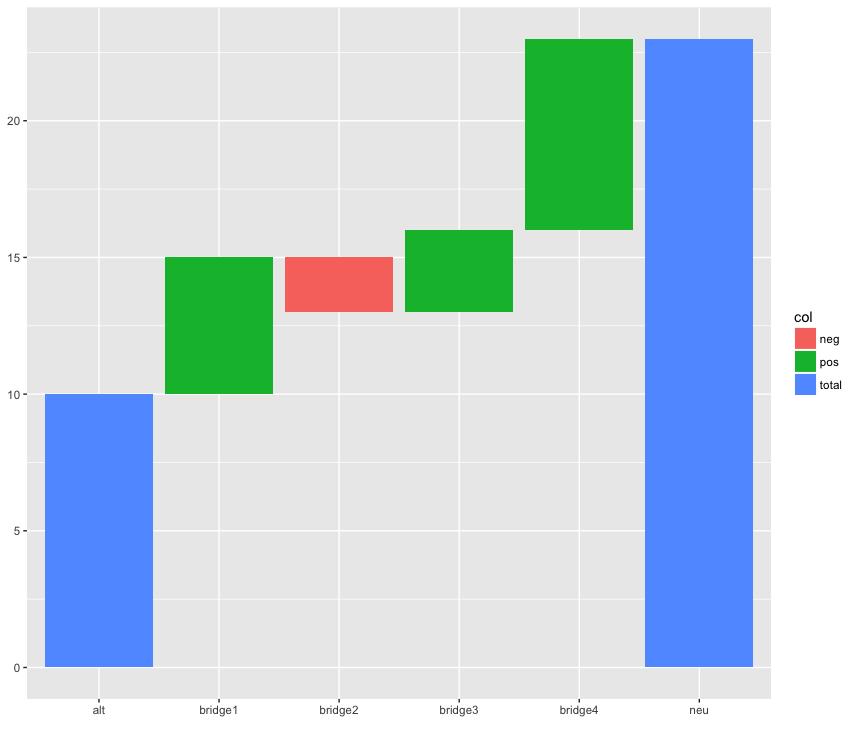 Ggplot waterfall chart github rplot ccuart Image collections