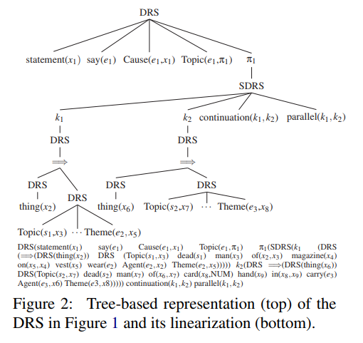Discourse Representation Structure Parsing · Issue #506 · ymym3412 ...