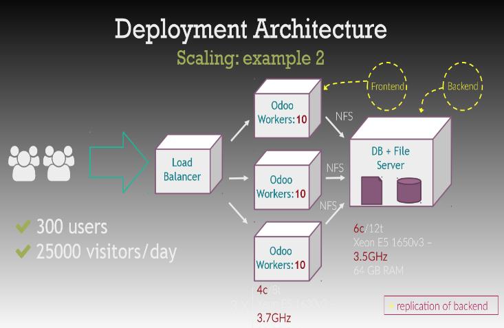 Is Odoo 12 Support Google Cloud Load Balancer   ? | TypeError: odoo