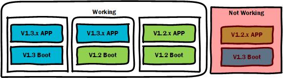 Boot compatibility