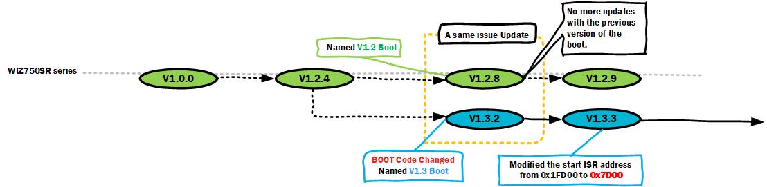 Boot Version