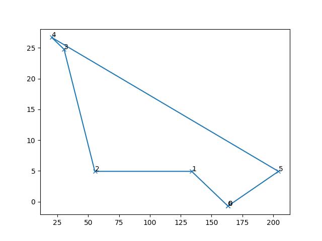 convex_hull of simple polygon returns invalid convex hull