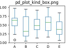 pd_plot_kind_box
