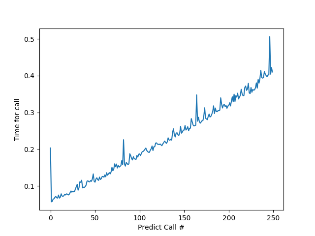 Predict call execution time degrades linearly with additional calls