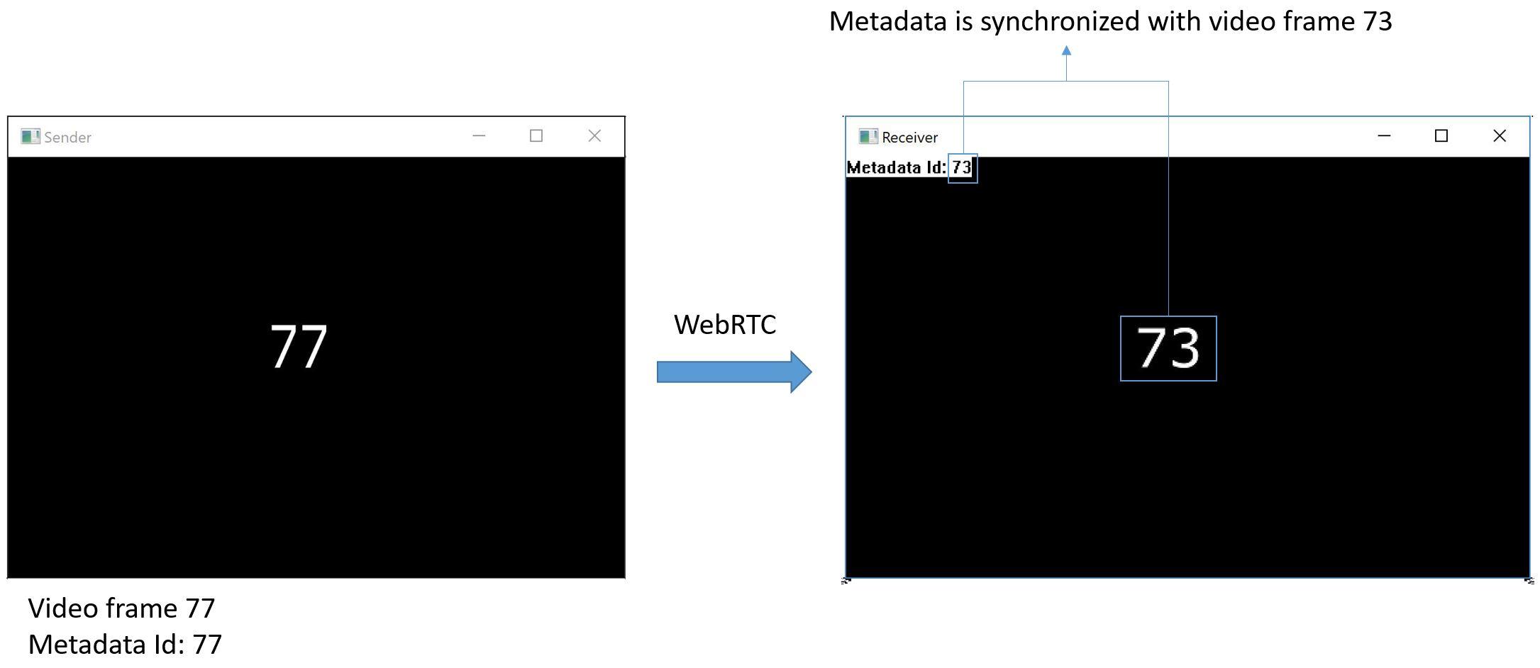 GitHub - phongcao/webrtc-metadata-example: Passing real time