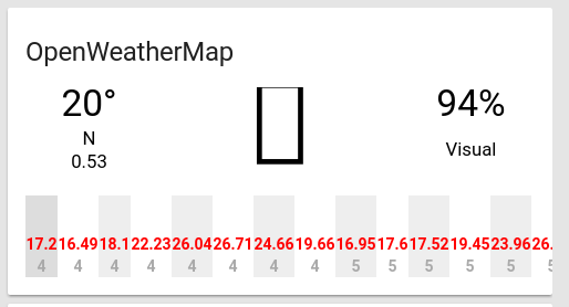 Weather panel not working for OpenWeatherMap since 0 50