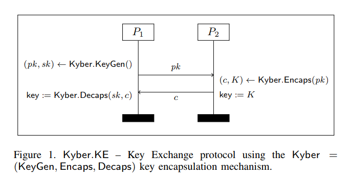 API support for Key Encapsulation Mechanisms · Issue #7616