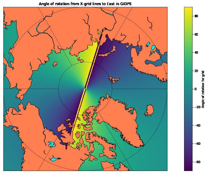 giops_grid_angle_polar