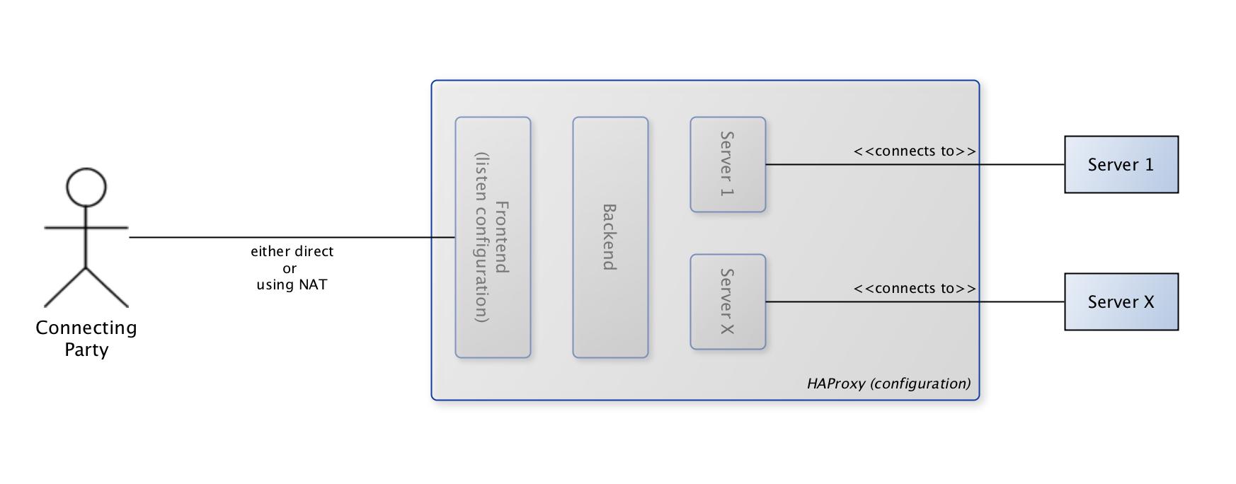 net/haproxy: improve GUI usability · Issue #208 · opnsense/plugins