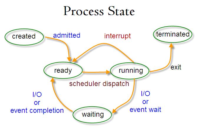 Proces-Status-Image
