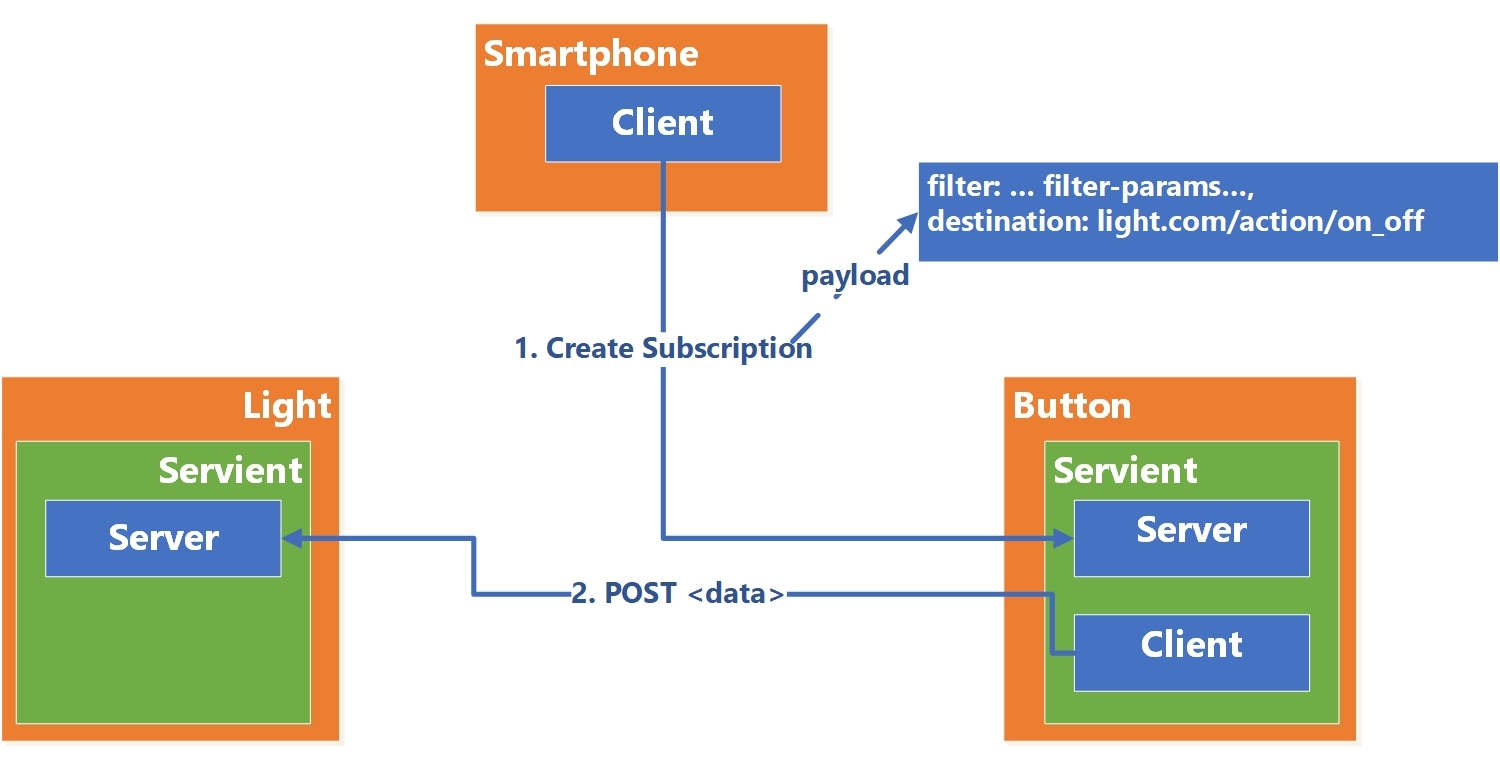 TD Event in Thing-to-Thing interactions · Issue #333 · w3c