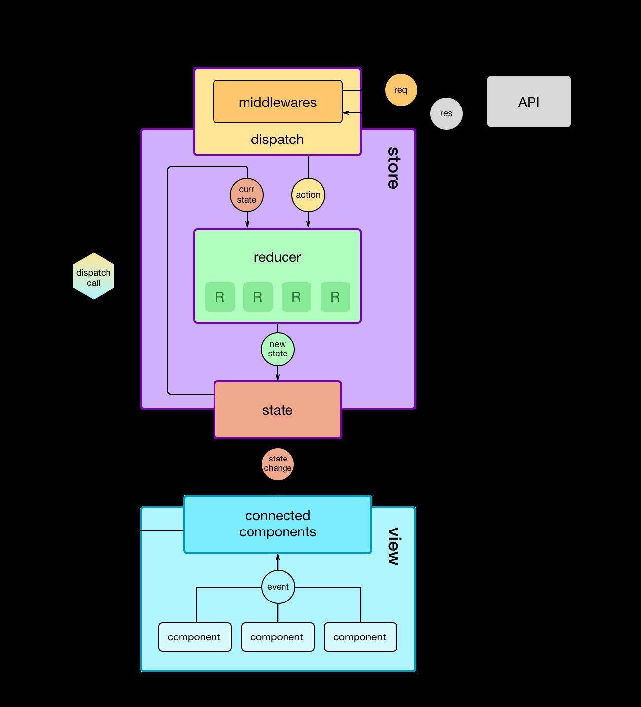 redux-diagram__1300x1434