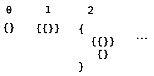 A demonstration of how to represent numbers with sets