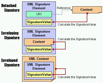 Design Support for Using XML Digital Signatures for OSCAL XML