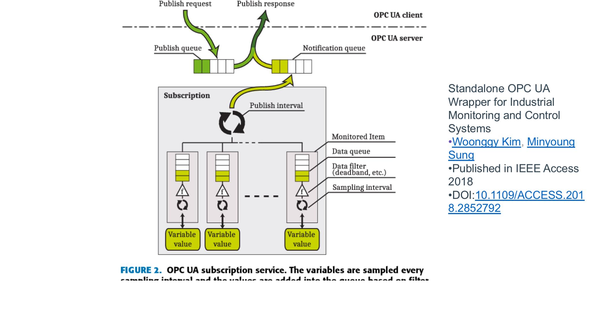 Support OPC-UA Mapper · Issue #416 · kubeedge/kubeedge · GitHub