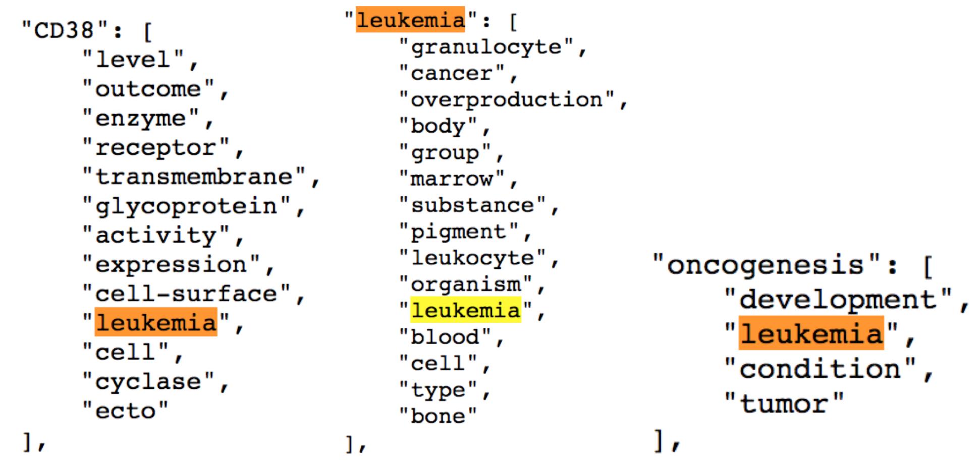 biological_wordnet