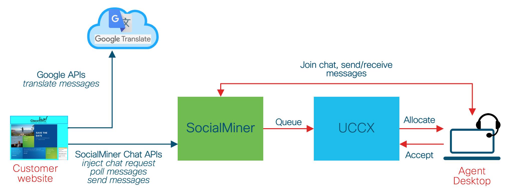 GitHub - umnagendra/socialminer-pop-chat: Illustrates a