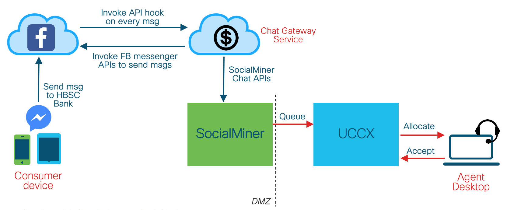 socialminer-sample-code/chat-facebook-messenger at master