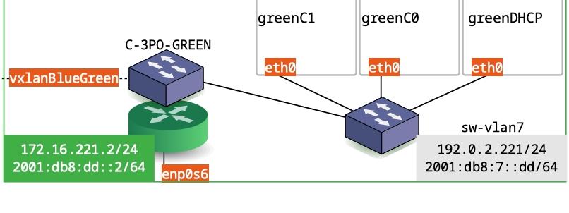 gist-greenVm