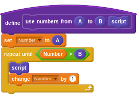 """define """"use numbers from (A) to (B) (script)"""": set Number to A; repeat until Number > B: (the """"script"""" block), change Number by 1"""