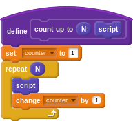 """define """"count up to (N) (script)"""": set counter to 1; repeat N: (the script block), change counter by 1"""